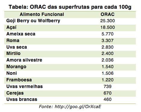 Tabela ORAC