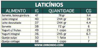 laticinios