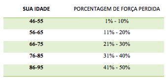 Tabela de Força